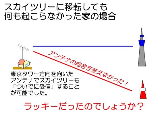 スカイツリーのほこ×たて?電波障害解消と新たな電波障害の発生、どっちが正しい?!