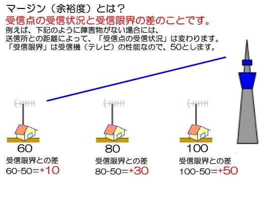 東京23区内ですが、近所で5階建てが始まったらテレビの映りが悪くなりました。電波障害でしょうか?
