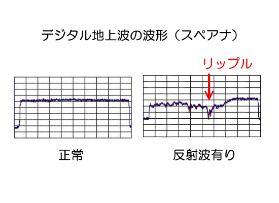東京アンテナ方向調整アプリの考え方